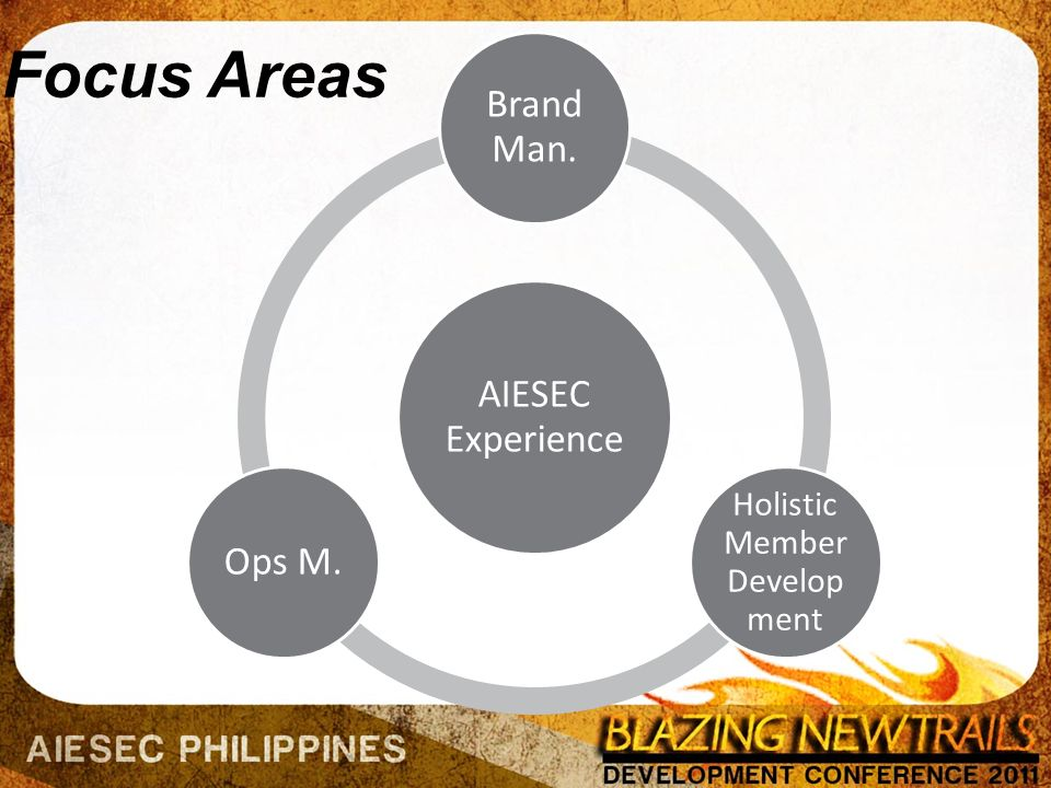 AIESEC Experience Brand Man. Holistic Member Develop ment Ops M. Focus Areas