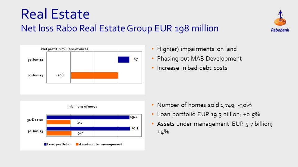 Real Estate Net loss Rabo Real Estate Group EUR 198 million High(er) impairments on land Phasing out MAB Development Increase in bad debt costs Number of homes sold 1,749; -30% Loan portfolio EUR 19.3 billion; +0.5% Assets under management EUR 5.7 billion; +4%
