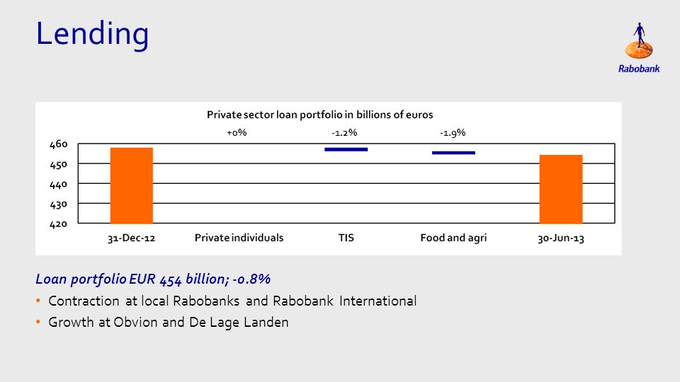 Eén kolom Tekst Loan portfolio EUR 454 billion; -0.8% Contraction at local Rabobanks and Rabobank International Growth at Obvion and De Lage Landen Lending +0%-1.2%-1.9%