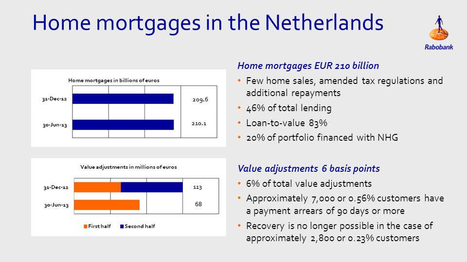 Home mortgages in the Netherlands Home mortgages EUR 210 billion Few home sales, amended tax regulations and additional repayments 46% of total lending Loan-to-value 83% 20% of portfolio financed with NHG Value adjustments 6 basis points 6% of total value adjustments Approximately 7,000 or 0.56% customers have a payment arrears of 90 days or more Recovery is no longer possible in the case of approximately 2,800 or 0.23% customers