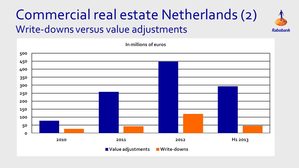 Eén kolom Tekst Commercial real estate Netherlands (2) Write-downs versus value adjustments