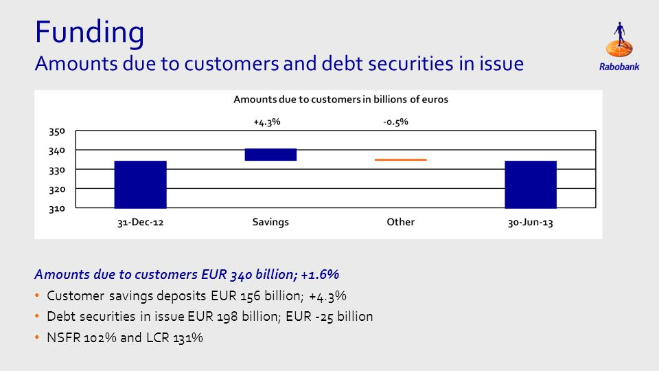 Eén kolom Tekst Amounts due to customers EUR 340 billion; +1.6% Customer savings deposits EUR 156 billion; +4.3% Debt securities in issue EUR 198 billion; EUR -25 billion NSFR 102% and LCR 131% Funding Amounts due to customers and debt securities in issue