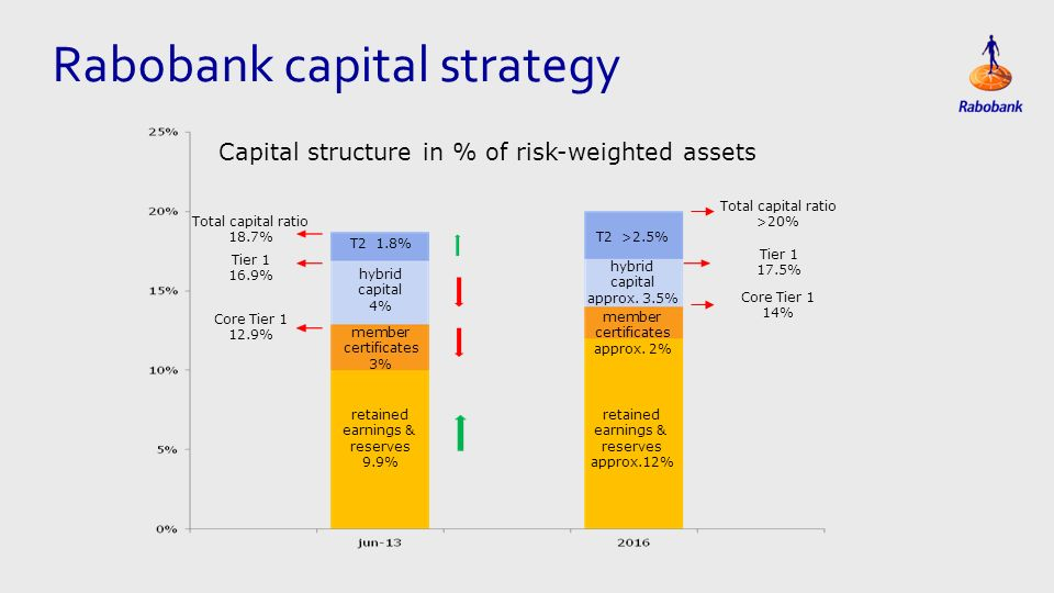 Rabobank capital strategy retained earnings & reserves 9.9% retained earnings & reserves approx.12% Capital structure in % of risk-weighted assets member certificates 3% member certificates approx.