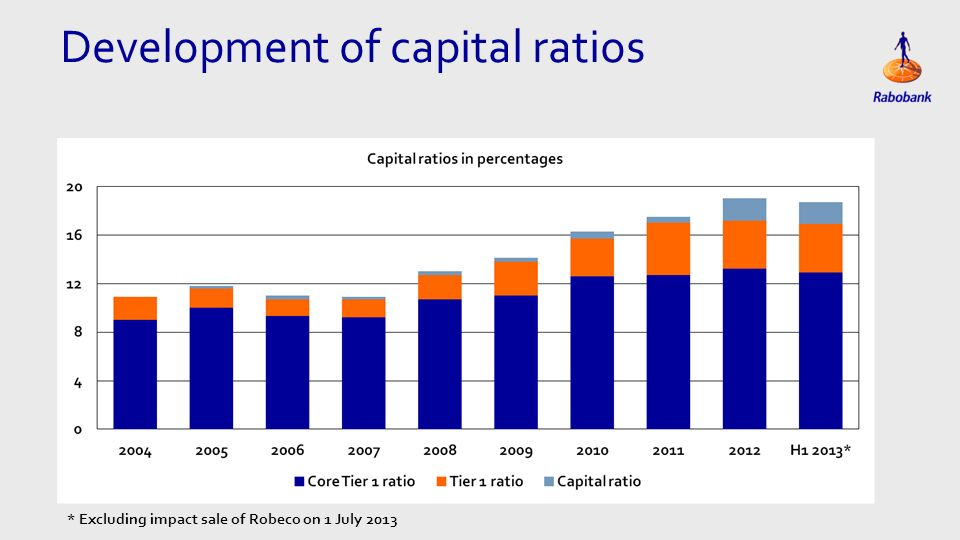Development of capital ratios * Excluding impact sale of Robeco on 1 July 2013