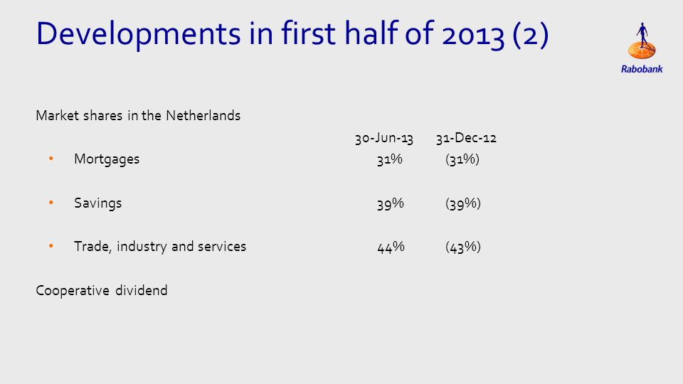 Eén kolom Tekst Market shares in the Netherlands 30-Jun Dec-12 Mortgages31% (31%) Savings39% (39%) Trade, industry and services44% (43%) Cooperative dividend Developments in first half of 2013 (2)