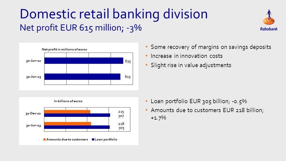 Domestic retail banking division Net profit EUR 615 million; -3% Some recovery of margins on savings deposits Increase in innovation costs Slight rise in value adjustments Loan portfolio EUR 305 billion; -0.5% Amounts due to customers EUR 218 billion; +1.7%