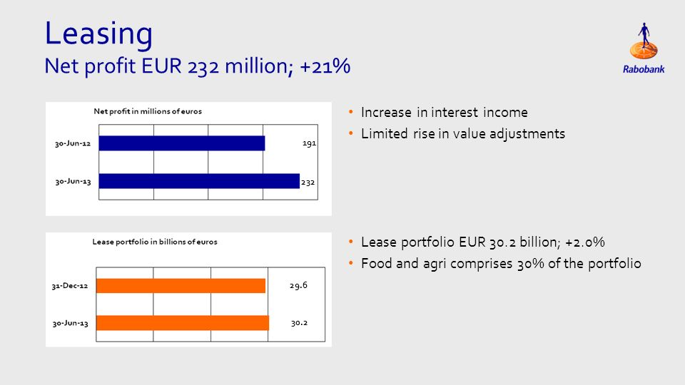 Leasing Net profit EUR 232 million; +21% Increase in interest income Limited rise in value adjustments Lease portfolio EUR 30.2 billion; +2.0% Food and agri comprises 30% of the portfolio