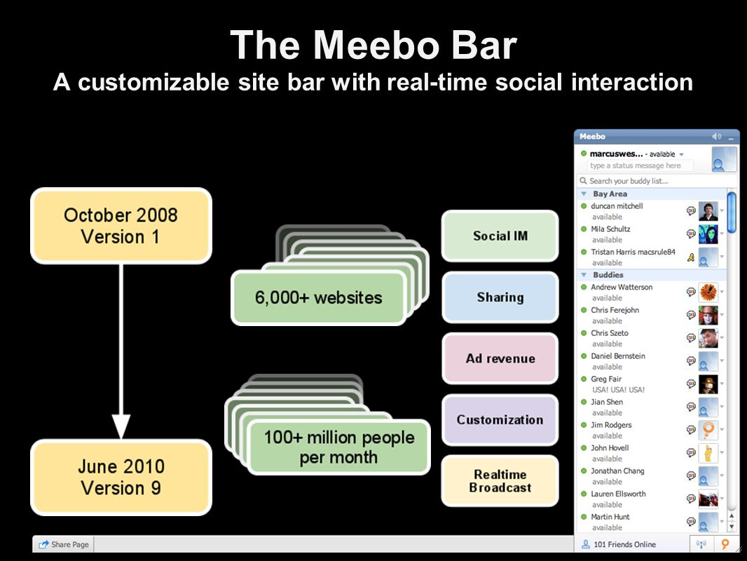 The Meebo Bar A customizable site bar with real-time social interaction