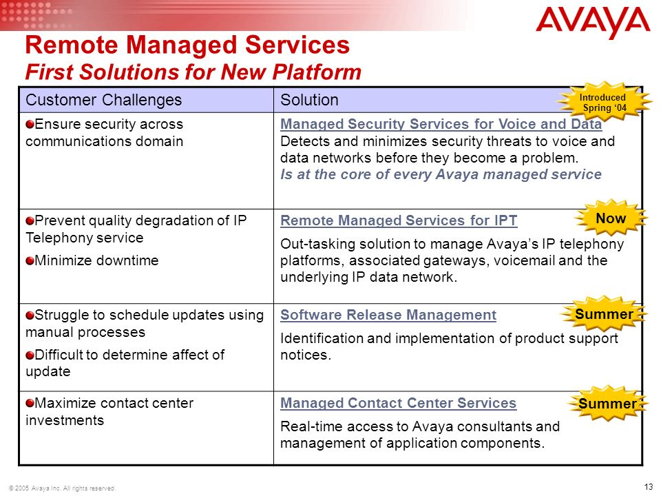 13 © 2005 Avaya Inc. All rights reserved.