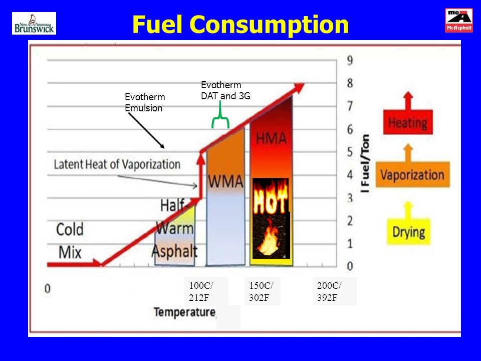 Fuel Consumption Evotherm DAT and 3G 100C/ 212F 150C/ 302F 200C/ 392F Evotherm Emulsion