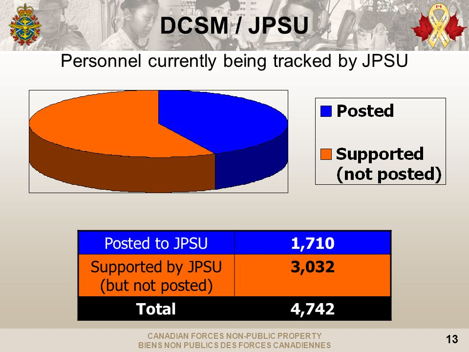 CANADIAN FORCES NON-PUBLIC PROPERTY BIENS NON PUBLICS DES FORCES CANADIENNES 13 Personnel currently being tracked by JPSU Posted to JPSU1,710 Supported by JPSU (but not posted) 3,032 Total4,742 DCSM / JPSU