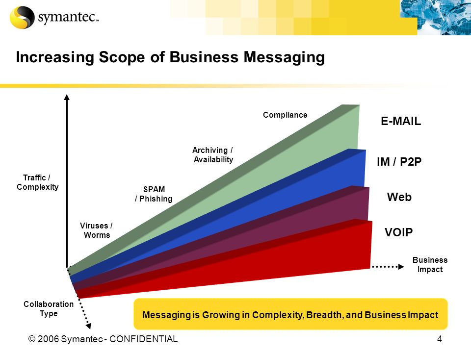 4© 2006 Symantec - CONFIDENTIAL Increasing Scope of Business Messaging Viruses / Worms SPAM / Phishing Archiving / Availability Compliance E-MAIL IM / P2P Web VOIP Collaboration Type Messaging is Growing in Complexity, Breadth, and Business Impact Business Impact Traffic / Complexity