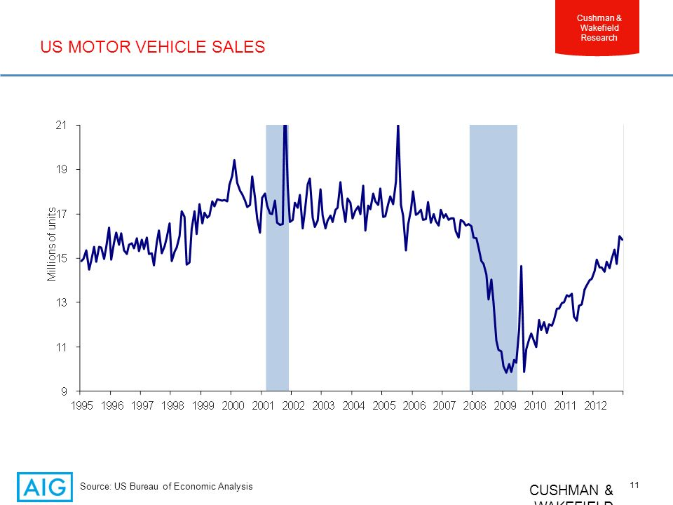CUSHMAN & WAKEFIELD 11 Cushman & Wakefield Research US MOTOR VEHICLE SALES Source: US Bureau of Economic Analysis