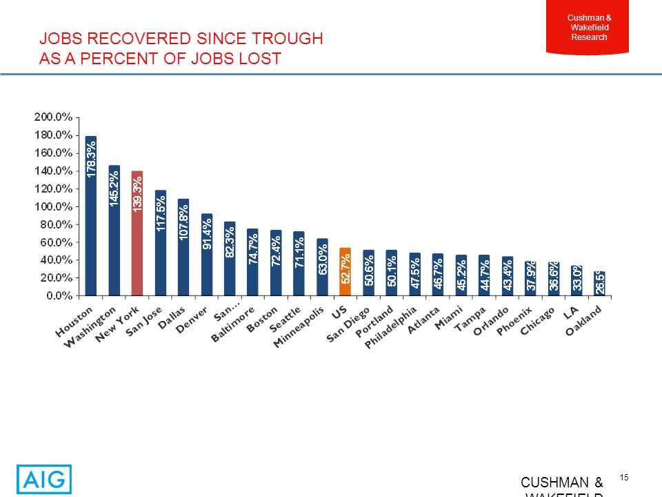 CUSHMAN & WAKEFIELD 15 Cushman & Wakefield Research JOBS RECOVERED SINCE TROUGH AS A PERCENT OF JOBS LOST