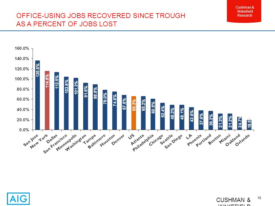 CUSHMAN & WAKEFIELD 16 Cushman & Wakefield Research OFFICE-USING JOBS RECOVERED SINCE TROUGH AS A PERCENT OF JOBS LOST
