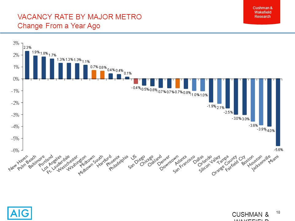 CUSHMAN & WAKEFIELD 18 Cushman & Wakefield Research VACANCY RATE BY MAJOR METRO Change From a Year Ago