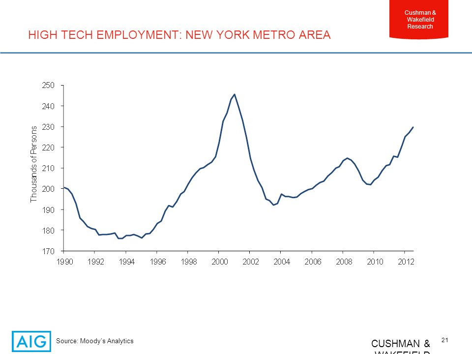 CUSHMAN & WAKEFIELD 21 Cushman & Wakefield Research HIGH TECH EMPLOYMENT: NEW YORK METRO AREA Source: Moodys Analytics