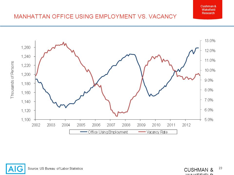 CUSHMAN & WAKEFIELD 23 Cushman & Wakefield Research MANHATTAN OFFICE USING EMPLOYMENT VS.