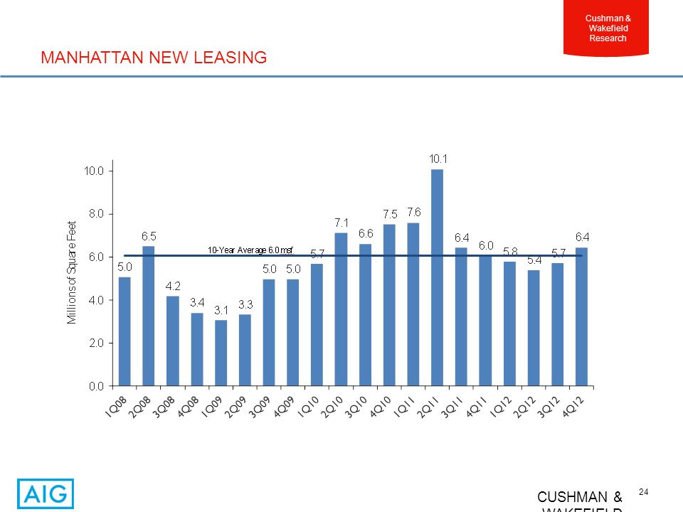 CUSHMAN & WAKEFIELD 24 Cushman & Wakefield Research MANHATTAN NEW LEASING