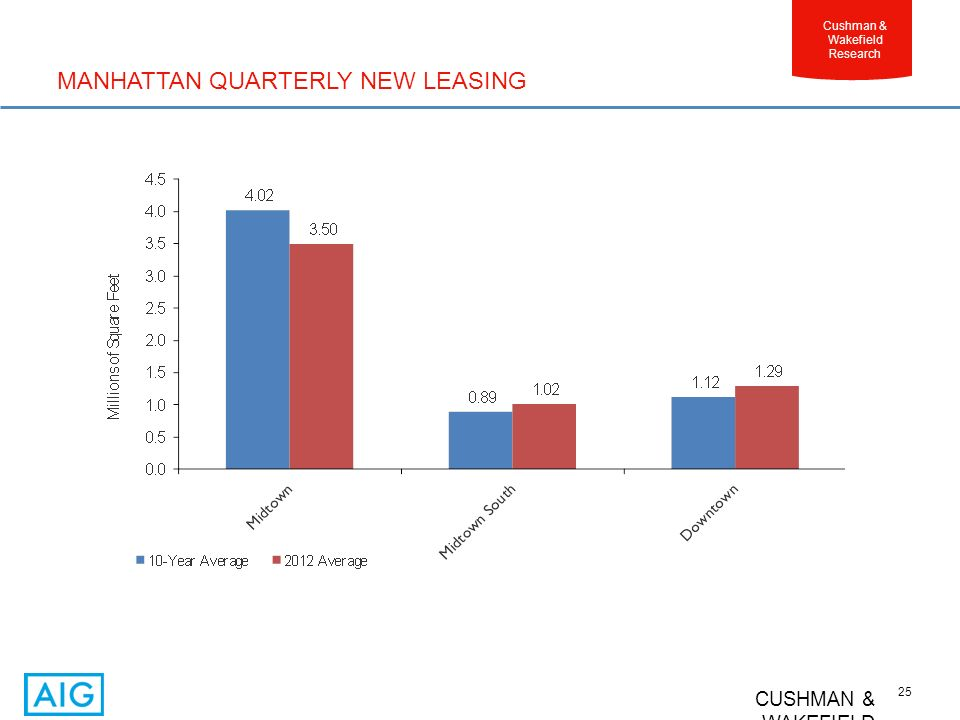 CUSHMAN & WAKEFIELD 25 Cushman & Wakefield Research MANHATTAN QUARTERLY NEW LEASING