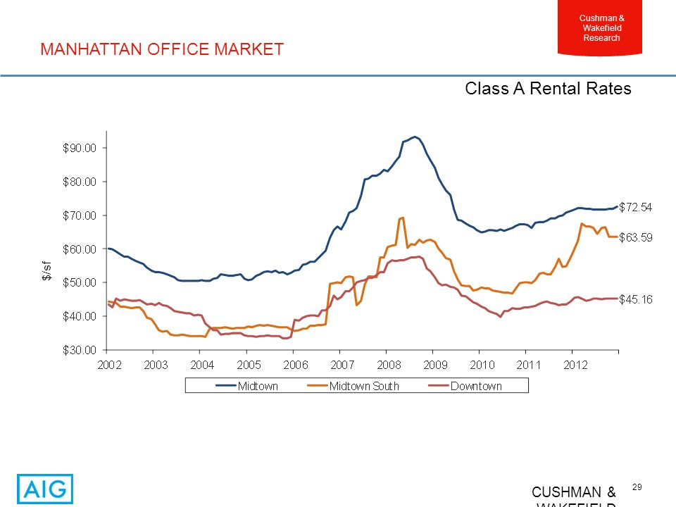 CUSHMAN & WAKEFIELD 29 Cushman & Wakefield Research Class A Rental Rates MANHATTAN OFFICE MARKET $/sf
