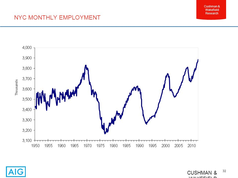 CUSHMAN & WAKEFIELD 32 Cushman & Wakefield Research NYC MONTHLY EMPLOYMENT Thousands