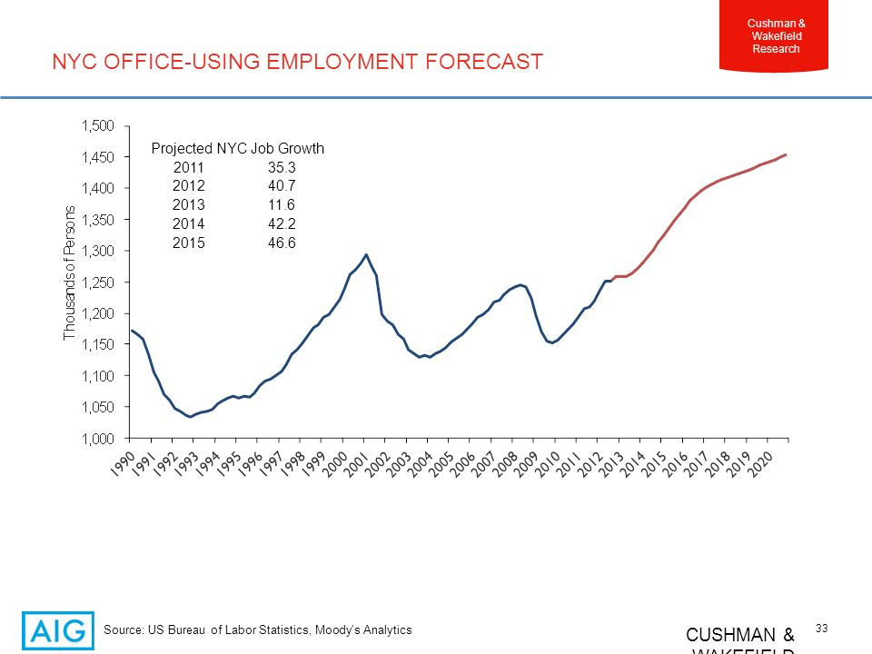 CUSHMAN & WAKEFIELD 33 Cushman & Wakefield Research NYC OFFICE-USING EMPLOYMENT FORECAST Source: US Bureau of Labor Statistics, Moodys Analytics Projected NYC Job Growth 201135.3 201240.7 201311.6 201442.2 201546.6