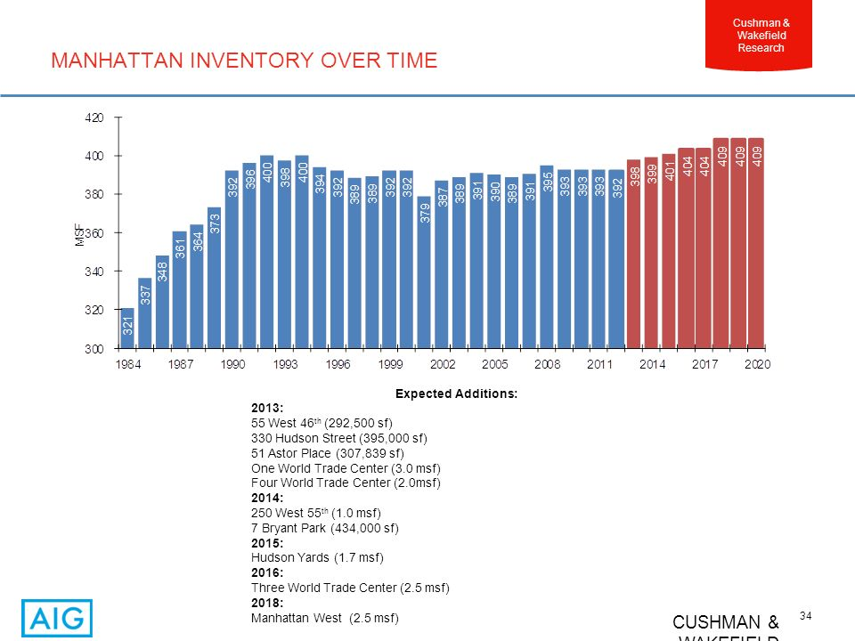 CUSHMAN & WAKEFIELD 34 Cushman & Wakefield Research MANHATTAN INVENTORY OVER TIME Expected Additions: 2013: 55 West 46 th (292,500 sf) 330 Hudson Street (395,000 sf) 51 Astor Place (307,839 sf) One World Trade Center (3.0 msf) Four World Trade Center (2.0msf) 2014: 250 West 55 th (1.0 msf) 7 Bryant Park (434,000 sf) 2015: Hudson Yards (1.7 msf) 2016: Three World Trade Center (2.5 msf) 2018: Manhattan West (2.5 msf)