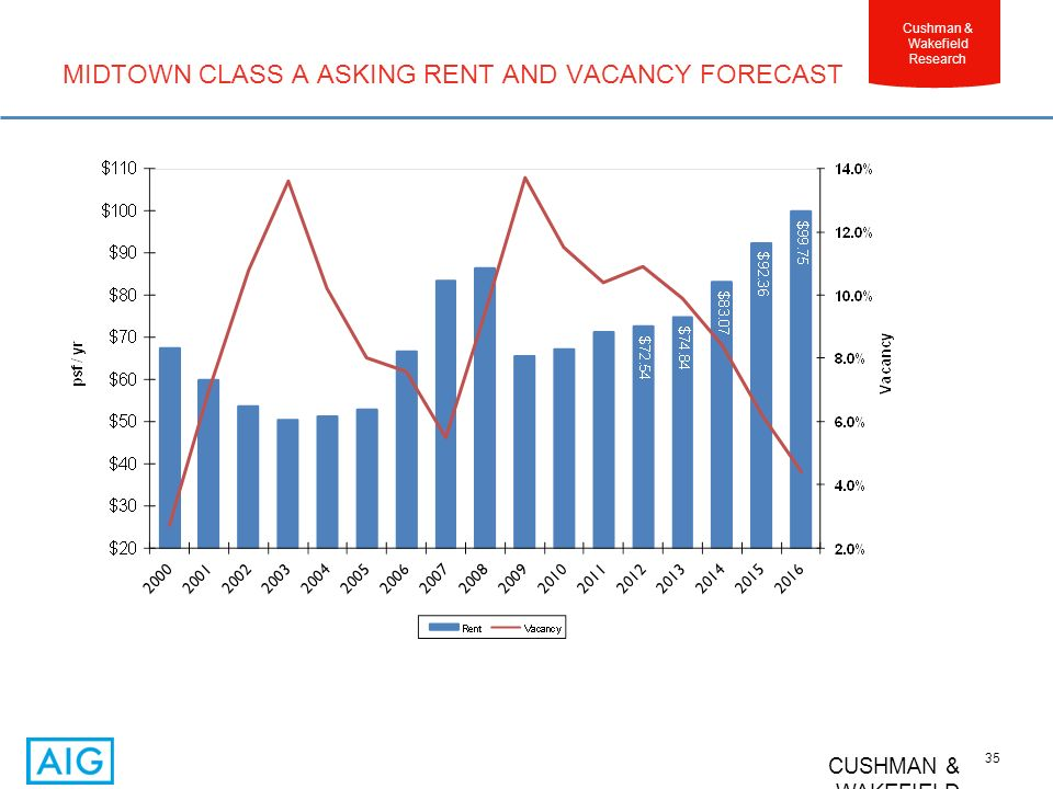 CUSHMAN & WAKEFIELD 35 Cushman & Wakefield Research MIDTOWN CLASS A ASKING RENT AND VACANCY FORECAST
