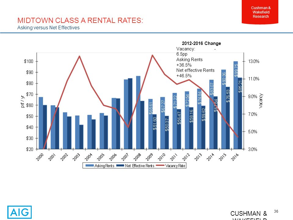 CUSHMAN & WAKEFIELD 36 Cushman & Wakefield Research MIDTOWN CLASS A RENTAL RATES: Asking versus Net Effectives 2012-2016 Change Vacancy: - 6.5pp Asking Rents +36.5% Net effective Rents +46.5%