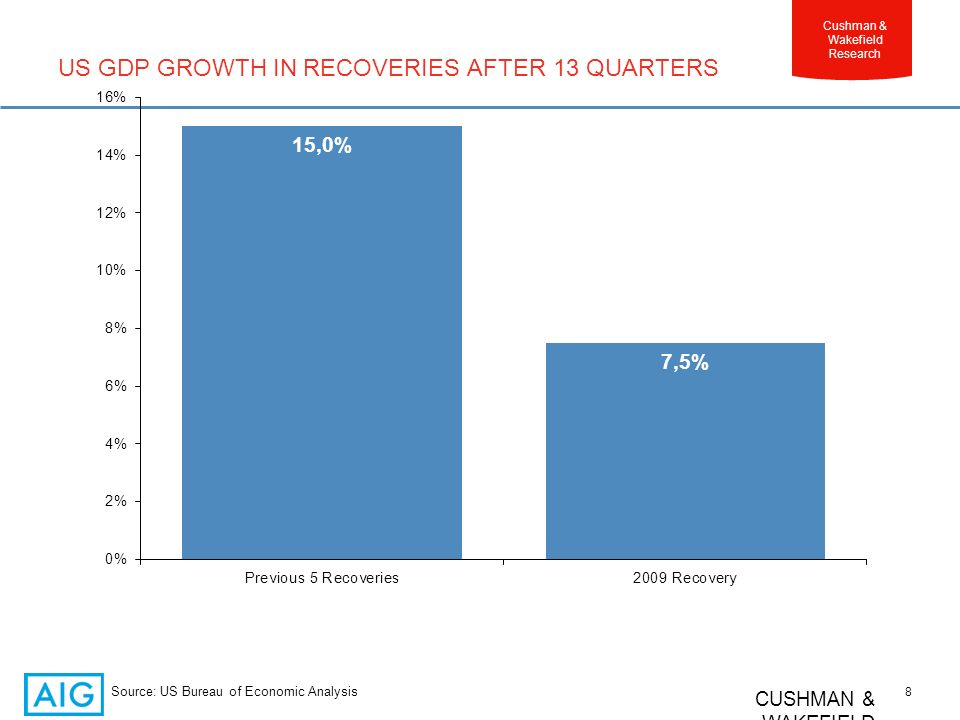 CUSHMAN & WAKEFIELD 8 Cushman & Wakefield Research US GDP GROWTH IN RECOVERIES AFTER 13 QUARTERS Source: US Bureau of Economic Analysis