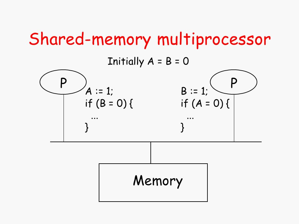 Shared-memory multiprocessor Memory P A := 1; if (B = 0) {...