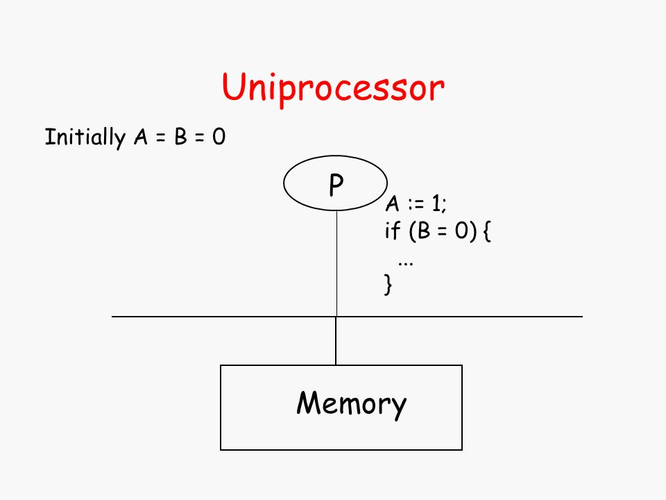 Uniprocessor Memory P A := 1; if (B = 0) {... } Initially A = B = 0