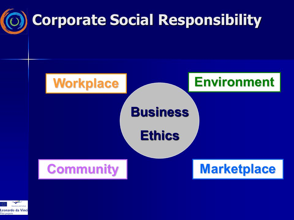 Workplace Community Environment Marketplace BusinessEthics Corporate Social Responsibility