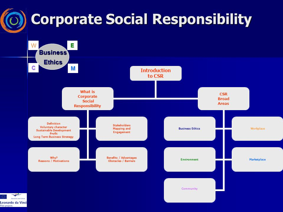 Corporate Social Responsibility Introduction to CSR What is Corporate Social Responsibility Definition Voluntary character Sustainable Development Profit Long Term Business Strategy Stakeholders Mapping and Engagement Why.