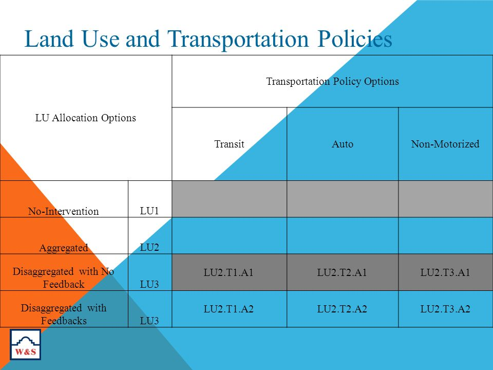 Land Use and Transportation Policies LU Allocation Options Transportation Policy Options TransitAutoNon-Motorized No-InterventionLU1 AggregatedLU2 Disaggregated with No FeedbackLU3 LU2.T1.A1LU2.T2.A1LU2.T3.A1 Disaggregated with FeedbacksLU3 LU2.T1.A2LU2.T2.A2LU2.T3.A2