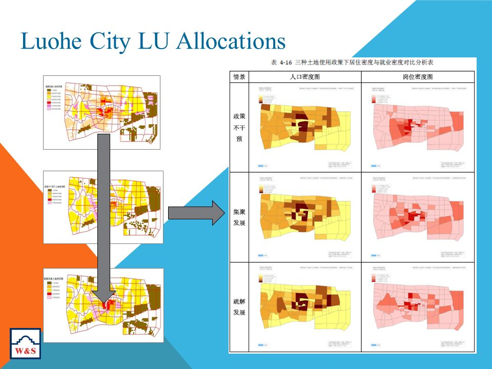 Luohe City LU Allocations