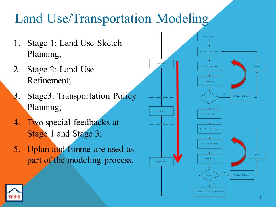 8 Land Use/Transportation Modeling 1.Stage 1: Land Use Sketch Planning; 2.Stage 2: Land Use Refinement; 3.Stage3: Transportation Policy Planning; 4.Two special feedbacks at Stage 1 and Stage 3; 5.Uplan and Emme are used as part of the modeling process.