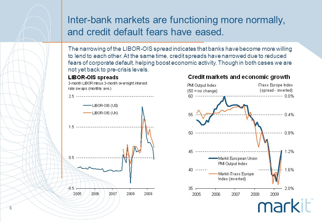 6 Inter-bank markets are functioning more normally, and credit default fears have eased.