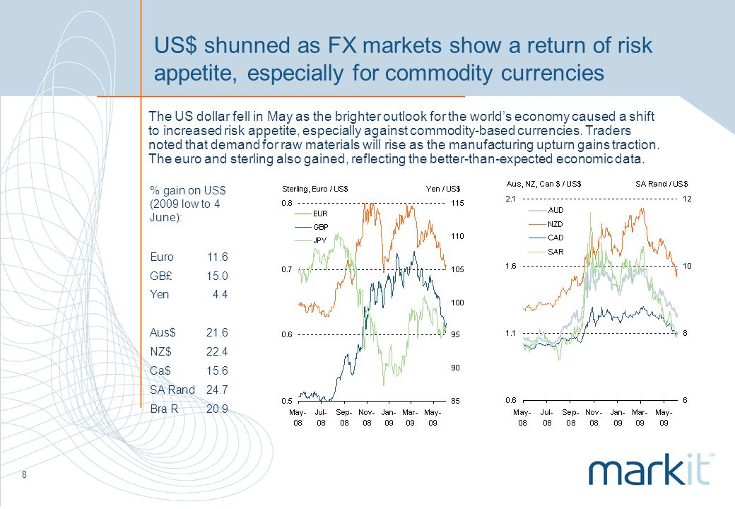 8 US$ shunned as FX markets show a return of risk appetite, especially for commodity currencies % gain on US$ (2009 low to 4 June): Euro11.6 GB£15.0 Yen4.4 Aus$21.6 NZ$22.4 Ca$15.6 SA Rand24.7 Bra R20.9 The US dollar fell in May as the brighter outlook for the worlds economy caused a shift to increased risk appetite, especially against commodity-based currencies.