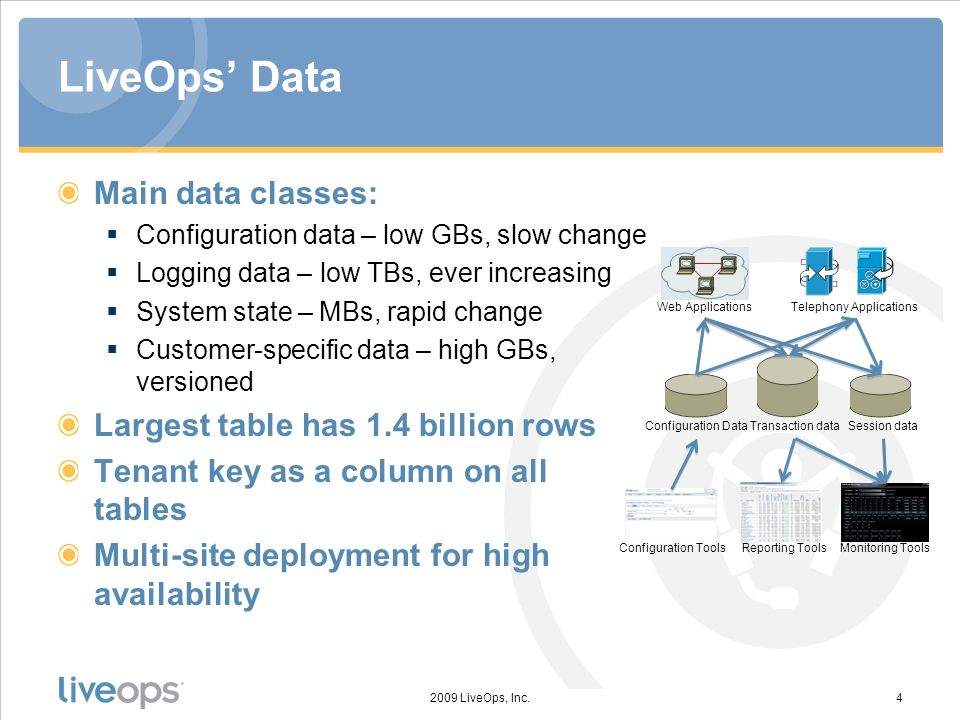 LiveOps Data Main data classes: Configuration data – low GBs, slow change Logging data – low TBs, ever increasing System state – MBs, rapid change Customer-specific data – high GBs, versioned Largest table has 1.4 billion rows Tenant key as a column on all tables Multi-site deployment for high availability 2009 LiveOps, Inc.4 Configuration DataTransaction dataSession data Configuration ToolsReporting ToolsMonitoring Tools Web ApplicationsTelephony Applications