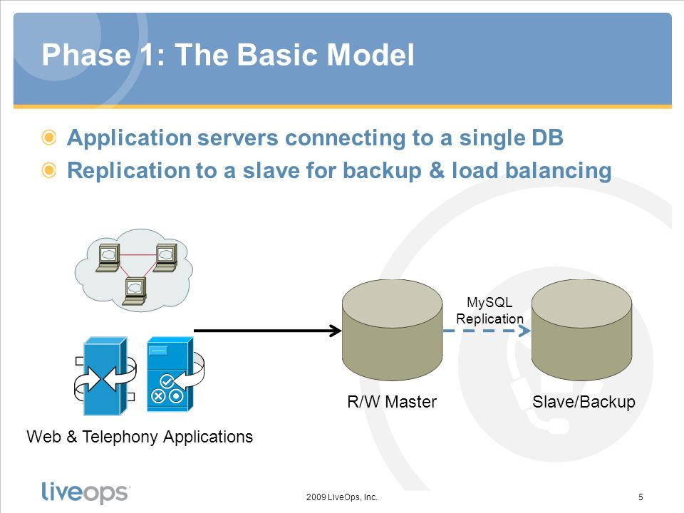 Phase 1: The Basic Model Application servers connecting to a single DB Replication to a slave for backup & load balancing 2009 LiveOps, Inc.5 Web & Telephony Applications R/W Master MySQL Replication Slave/Backup