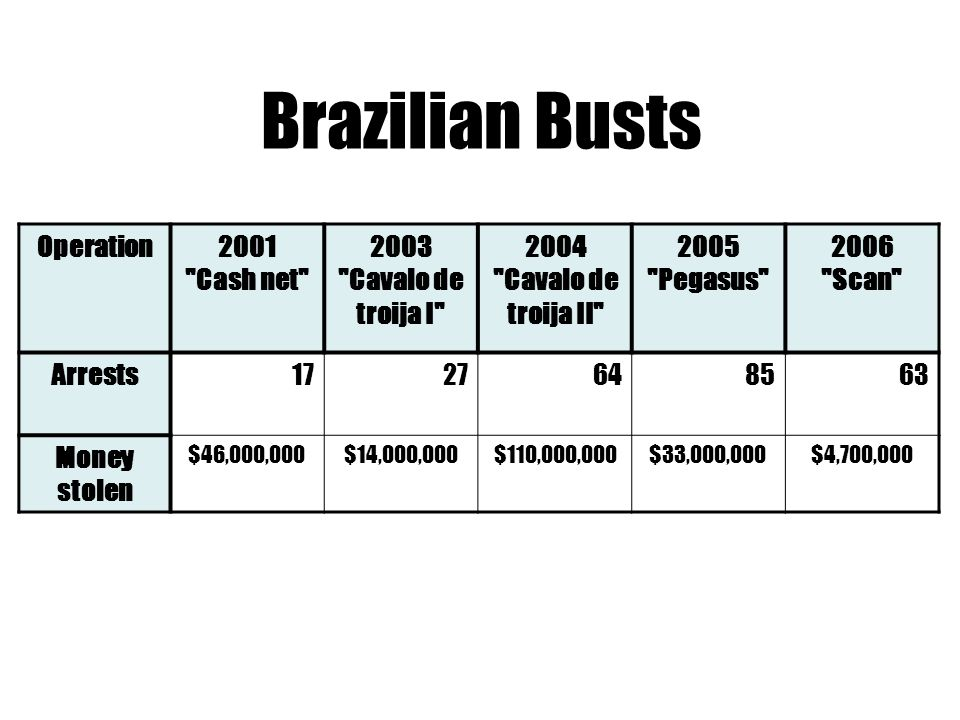 Brazilian Busts Operation2001 Cash net 2003 Cavalo de troija I 2004 Cavalo de troija II 2005 Pegasus 2006 Scan Arrests Money stolen $46,000,000$14,000,000$110,000,000$33,000,000$4,700,000