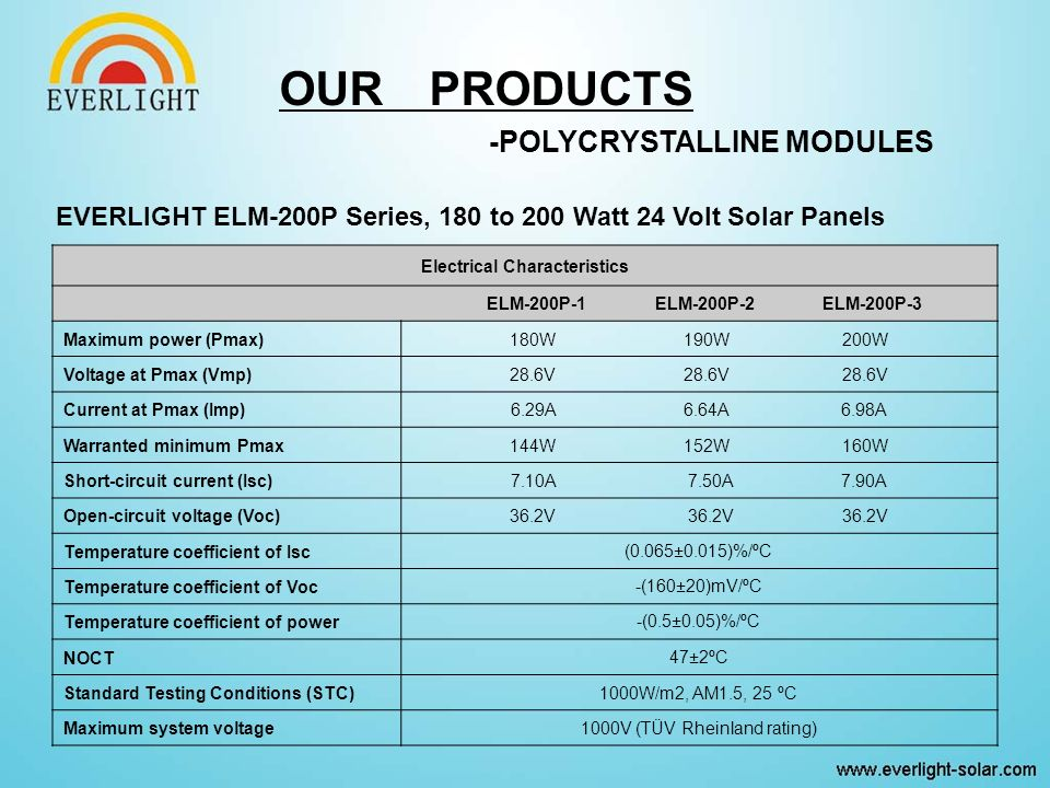 EVERLIGHT ELM-200P Series, 180 to 200 Watt 24 Volt Solar Panels Electrical Characteristics ELM-200P-1 ELM-200P-2 ELM-200P-3 Maximum power (Pmax)180W 190W 200W Voltage at Pmax (Vmp)28.6V 28.6V 28.6V Current at Pmax (Imp)6.29A 6.64A 6.98A Warranted minimum Pmax144W 152W 160W Short-circuit current (Isc)7.10A 7.50A 7.90A Open-circuit voltage (Voc)36.2V 36.2V 36.2V Temperature coefficient of Isc(0.065±0.015)%/ºC Temperature coefficient of Voc-(160±20)mV/ºC Temperature coefficient of power-(0.5±0.05)%/ºC NOCT47±2ºC Standard Testing Conditions (STC)1000W/m2, AM1.5, 25 ºC Maximum system voltage1000V (TÜV Rheinland rating) OUR PRODUCTS -POLYCRYSTALLINE MODULES
