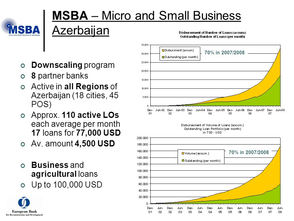 MSBA – Micro and Small Business Azerbaijan Downscaling program 8 partner banks Active in all Regions of Azerbaijan (18 cities, 45 POS) Approx.