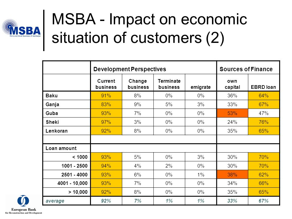 MSBA - Impact on economic situation of customers (2) Development PerspectivesSources of Finance Current business Change business Terminate businessemigrate own capitalEBRD loan Baku91%8%0% 36%64% Ganja83%9%5%3%33%67% Guba93%7%0% 53%47% Sheki97%3%0% 24%76% Lenkoran92%8%0% 35%65% Loan amount < 100093%5%0%3%30%70% 1001 - 250094%4%2%0%30%70% 2501 - 400093%6%0%1%38%62% 4001 - 10,00093%7%0% 34%66% > 10,00092%8%0% 35%65% average92%7%1% 33%67%