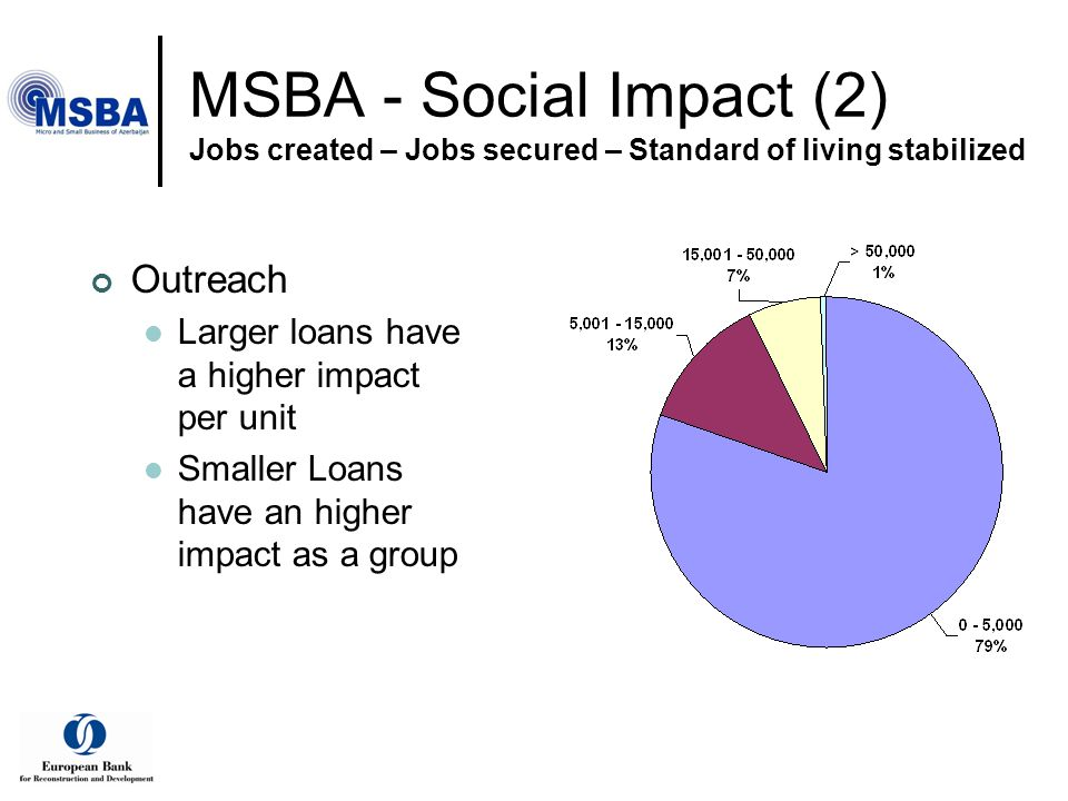 MSBA - Social Impact (2) Jobs created – Jobs secured – Standard of living stabilized Outreach Larger loans have a higher impact per unit Smaller Loans have an higher impact as a group