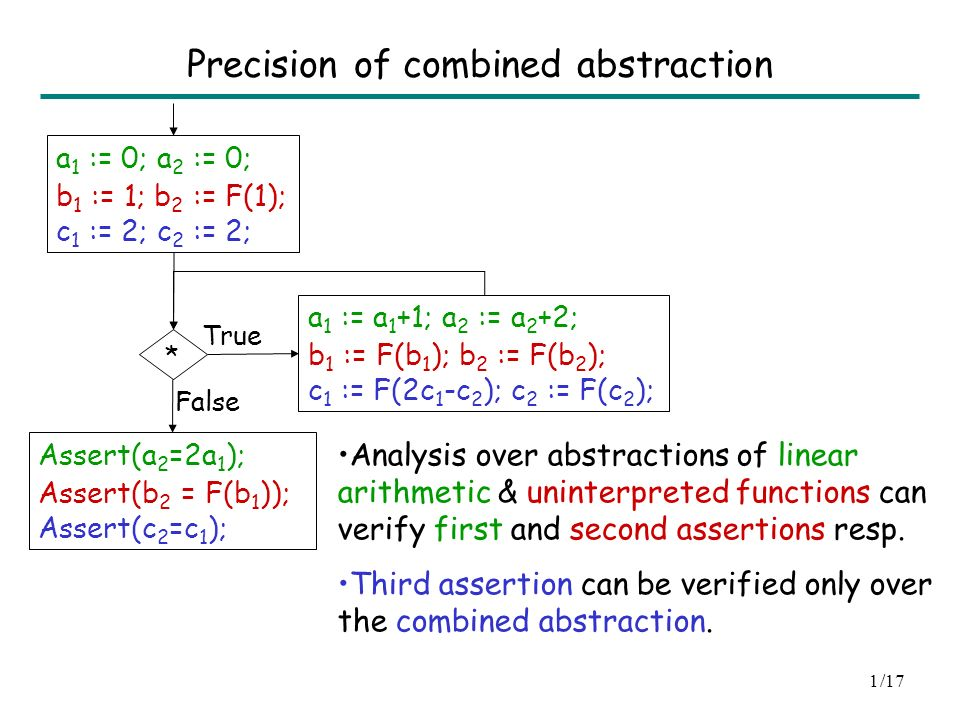 Assertion Checking over Combined Abstraction of Linear Arithmetic and Uninterpreted Functions Sumit Gulwani Microsoft Research, Redmond Ashish Tiwari SRI