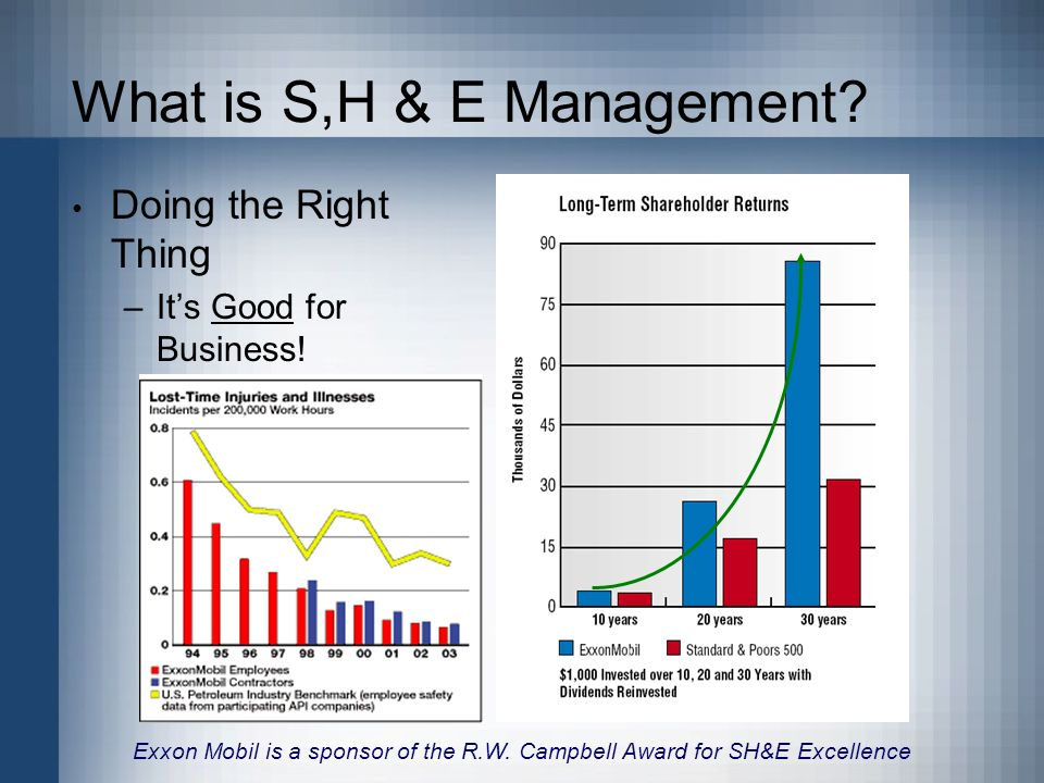 What is S,H & E Management. Doing the Right Thing –Its Good for Business.