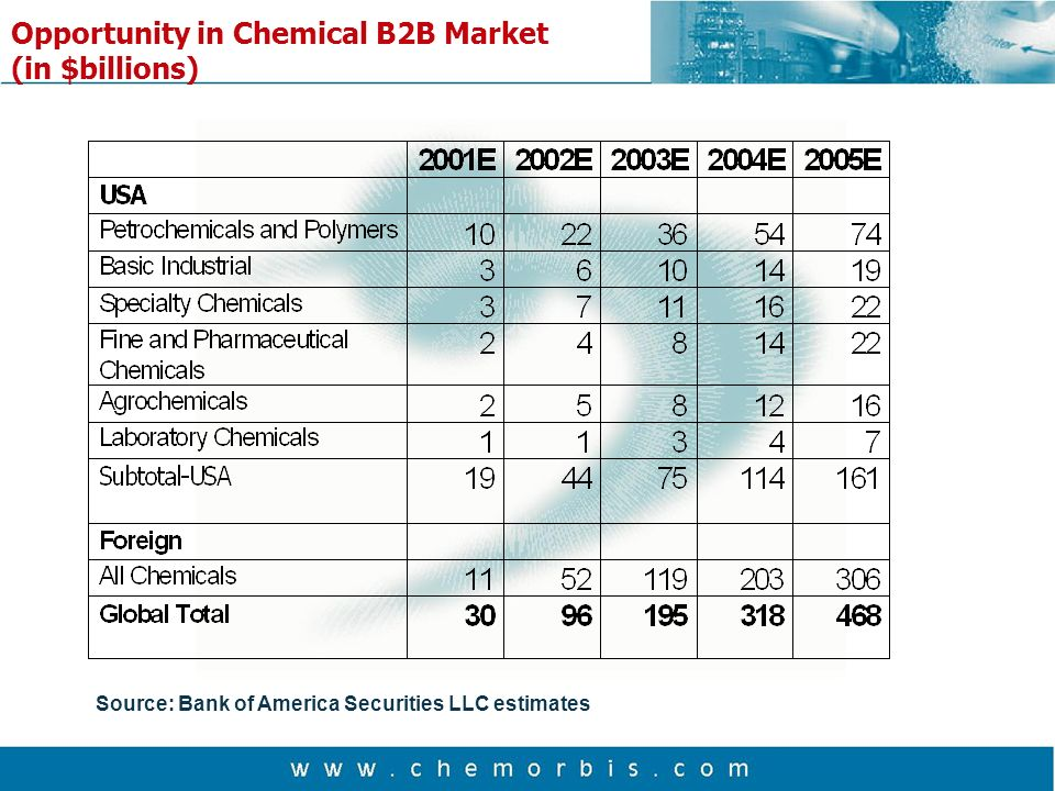 Opportunity in Chemical B2B Market (in $billions) Source: Bank of America Securities LLC estimates